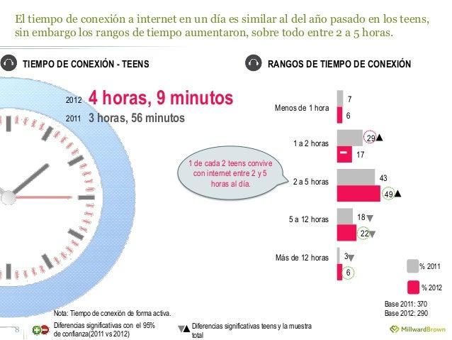 El tiempo de conexión a internet en un día es similar al del año pasado en los teens, sin embargo los rangos de tiempo aum...