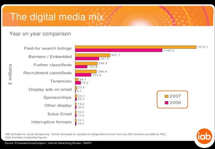 Iab pwc online adspend study 2007 uk - Internet advertising bureau iab ...