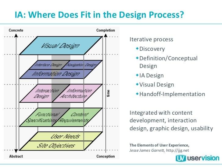 Landscape Architecture Design Steps