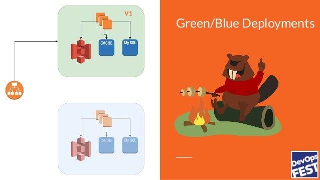 Green/Blue Deployments V1 V2