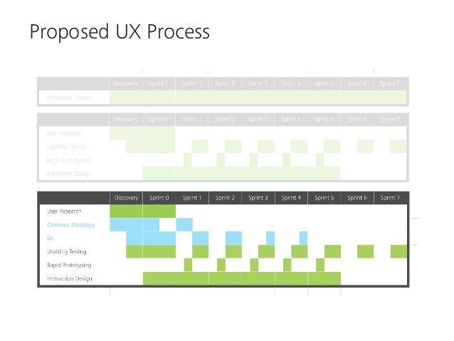 Proposed UX Process  Integrates research into   Identifies content &  entire design process      capability gaps early on  ...