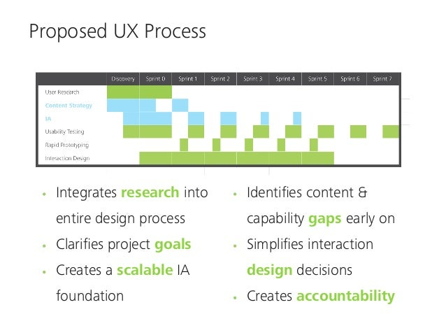 Proposed UX Process      Working deeper in the value stack      Focusing more on activities, less on artifacts