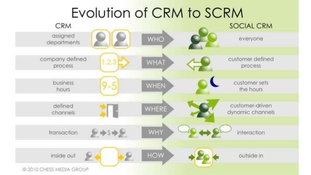 Mise en pratique 2, par groupe, • Identifier un CRM suite à vos stages et/ou experiences • Donner ses avantages et ses inc...