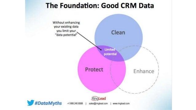 La valeur du CRM / e-CRM