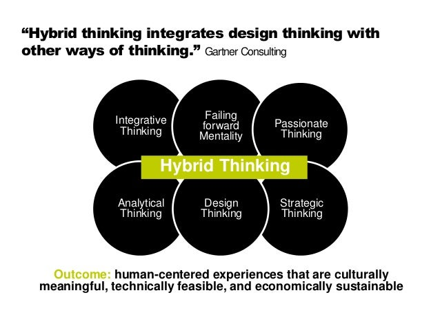 Hybrid thinking empathie im kreativen prozess for Design thinking consulting