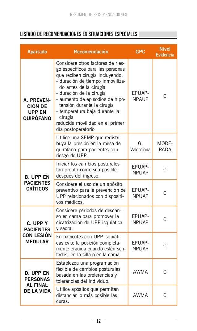 Resumen. Guía de recomendaciones basadas en la evidencia en Prevenció…