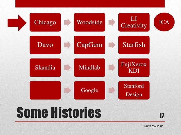 Some Histories<br />17<br />ICA<br /> © LEADERSHIP INC<br />