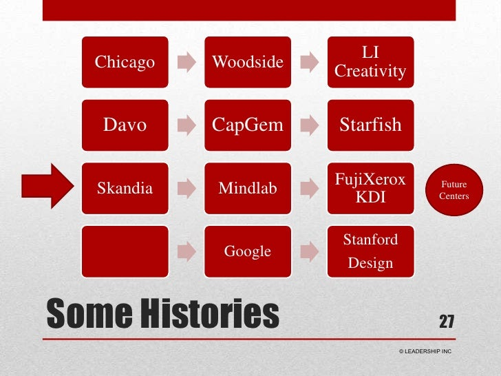 Some Histories<br />27<br />Future<br />Centers<br /> © LEADERSHIP INC<br />