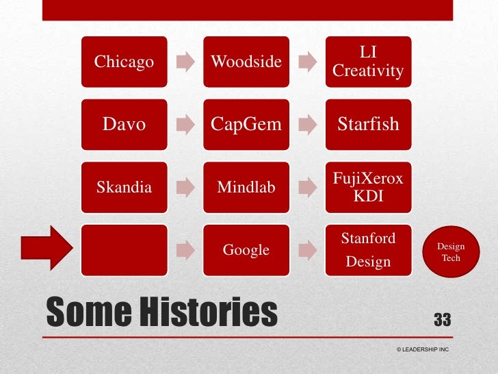 Some Histories<br />33<br />Design Tech<br /> © LEADERSHIP INC<br />