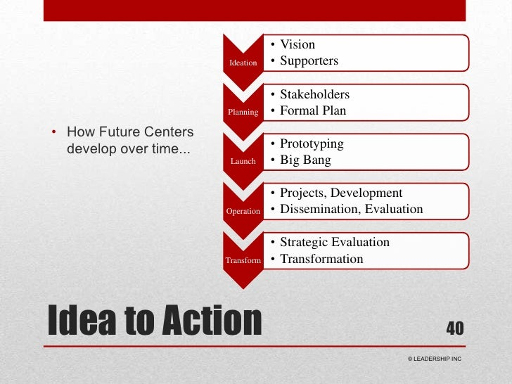 Idea to Action<br />How Future Centers develop over time...<br />40<br /> © LEADERSHIP INC<br />