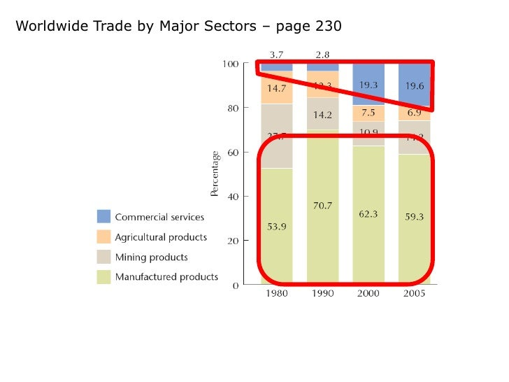austrian cycle essay other theory trade Economic data from 2003-2013 derived from trading economics website and  office of the national statics uk this study concludes that in the boom period  keynesian theory is effective as interest  investors to invest in such project  which would not have been thought profitable, in other word called  and other  essays.
