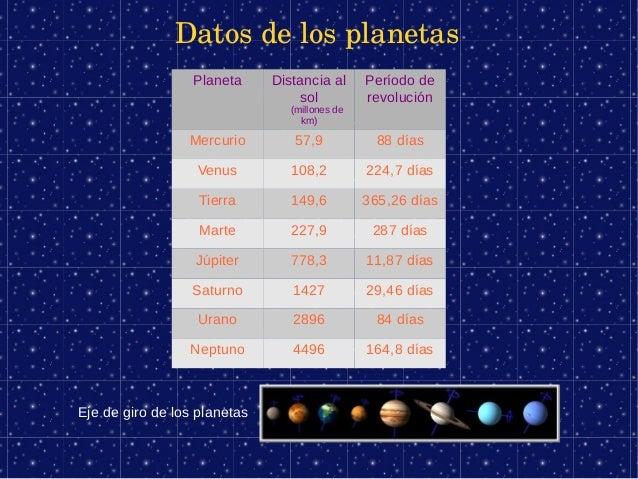 Datosdelosplanetas                  Planeta     Distancia al      Período de                                  sol      ...