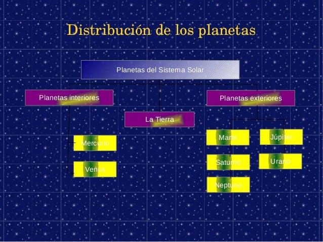 Distribucióndelosplanetas                        Planetas del Sistema SolarPlanetas interiores                         ...
