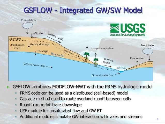 Integrated surface water groundwater modelling to simulate