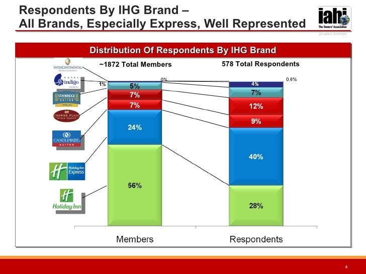 IAHI 2010 Membership Survey
