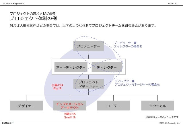 IA Juku in Kagoshima                                                              PAGE: 20      プロジェクトの流れとIAの役割      プロジェク...