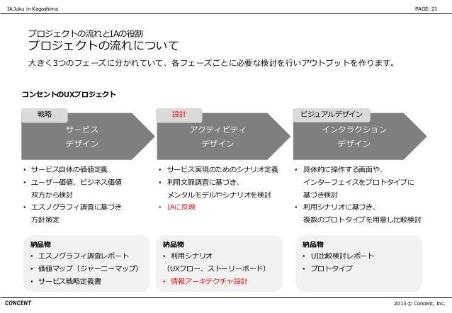 IA Juku in Kagoshima                                                        PAGE: 21        プロジェクトの流れとIAの役割        プロジェクトの...