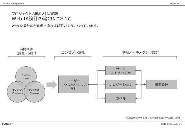 IA Juku in Kagoshima                                                       PAGE: 22        プロジェクトの流れとIAの役割        Web IA設計...