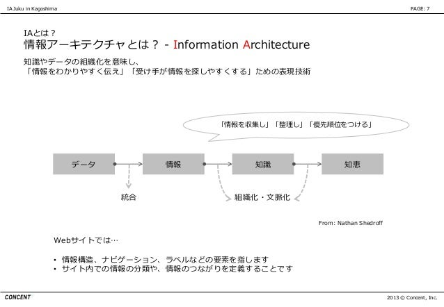 IA Juku in Kagoshima                                                                   PAGE: 7      IAとは?      情報アーキテクチャとは...