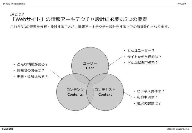 IA Juku in Kagoshima                                                  PAGE: 9      IAとは?      「Webサイト」の情報アーキテクチャ設計に必要な3つの要...