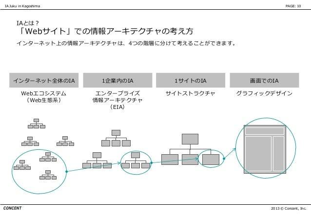 IA Juku in Kagoshima                                         PAGE: 10      IAとは?      「Webサイト」での情報アーキテクチャの考え方      インターネット...