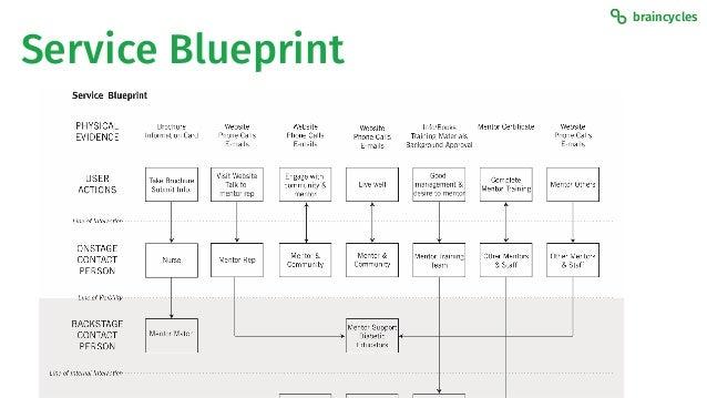 Information architecture is strategy service blueprint malvernweather Gallery