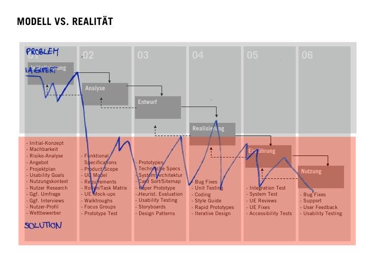 MODELL VS. REALITÄT     01                  02                      03                       04                    05     ...