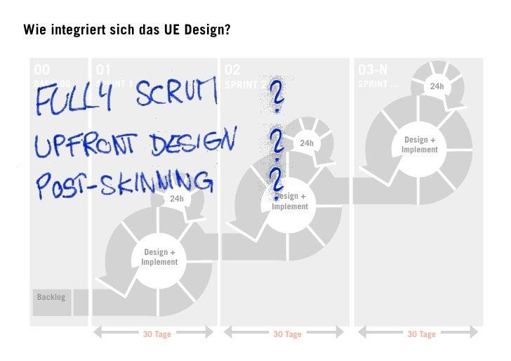 Wie integriert sich das UE Design?   00         01                      02                      03-N  BACKLOG    SPRINT 1 ...