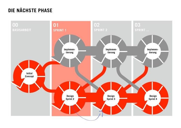 """PHASE 1 SCHÄRFUNG DER INHALTE: Umsetzung des Bereiches """"Learn"""" und Spezifizierung weiterer Inhaltstypen und Funktionen.  IN..."""