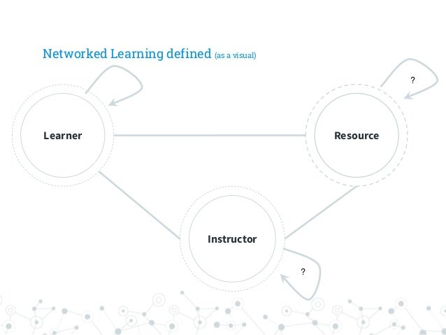 Networked Learning defined (as a visual) Learner Resource Instructor ? ?
