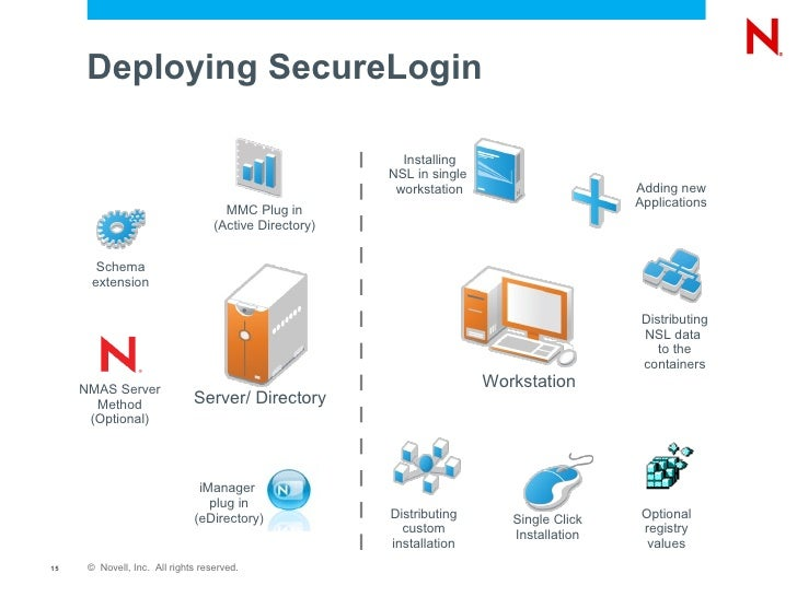 Novell SecureLogin Installation, Deployment, Lifecycle Management and…