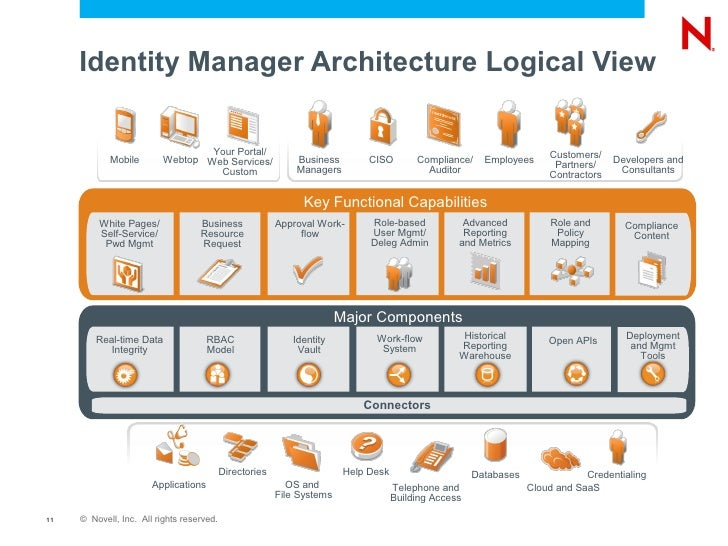What S New In Novell Identity Manager 4 0