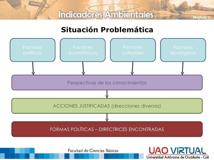 Situación Problemática Factores políticos Factores económicos Factores culturales Factores ecológicos Perspectivas de los ...
