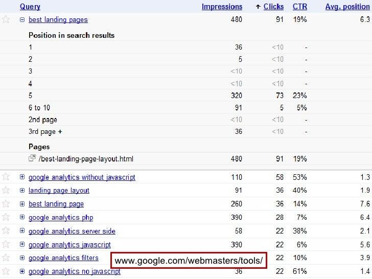 CTR nu voor beiden zichtbaar www.google.com/webmasters/tools/