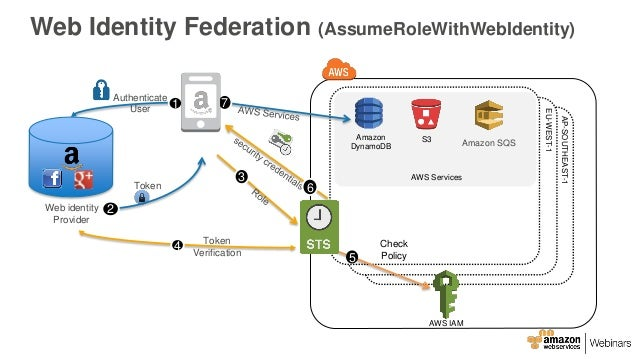 AWS May Webinar Series - Getting Started with AWS Identity