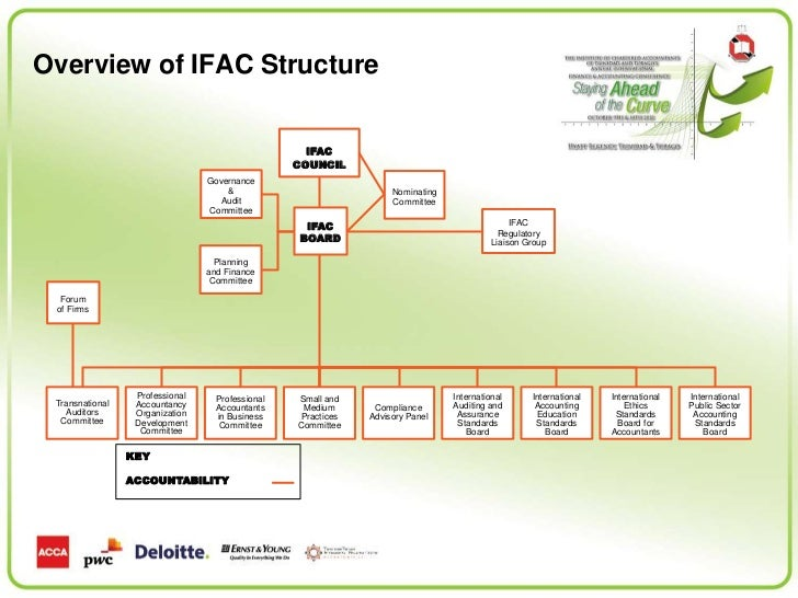 ifacs evolution model of management accounting This article is intended to help students understand environmental management accounting, its increasing importance, and new developments the global profile of environmental issues has risen significantly during the past two decades, precipitated in part by major incidents such as the bhopal chemical leak (1984) and the exxon valdez oil spill.