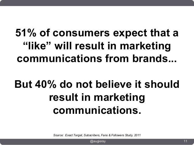 """51% of consumers expect that a """"like"""" will result in marketingcommunications from brands...But 40% do not believe it shoul..."""