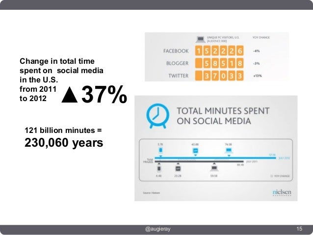 Change in total timespent on social mediain the U.S.from 2011to 2012   ▲37% 121 billion minutes = 230,060 years           ...