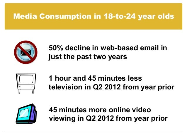 Media Consumption in 18-to-24 year olds        50% decline in web-based email in        just the past two years        1 h...