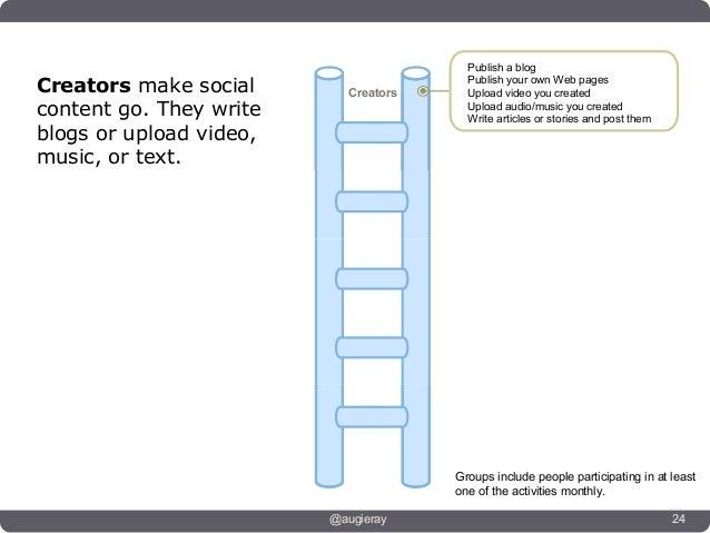 Publish a blog                                             Publish your own Web pages                                Creat...