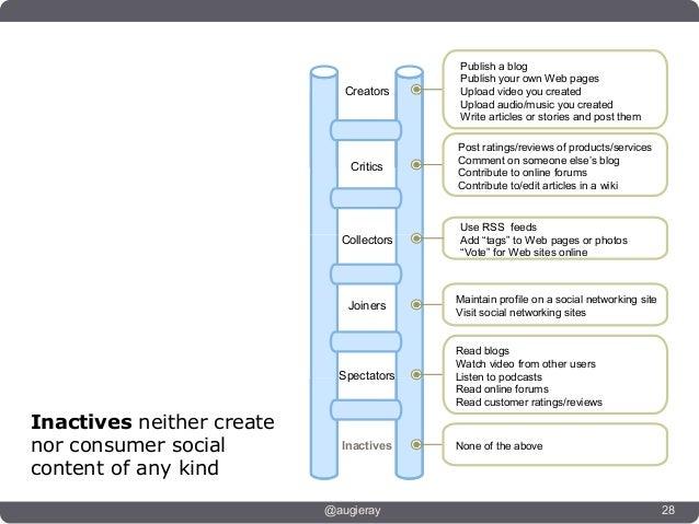 Publish a blog                                            Publish your own Web pagesConversationalists              Creato...