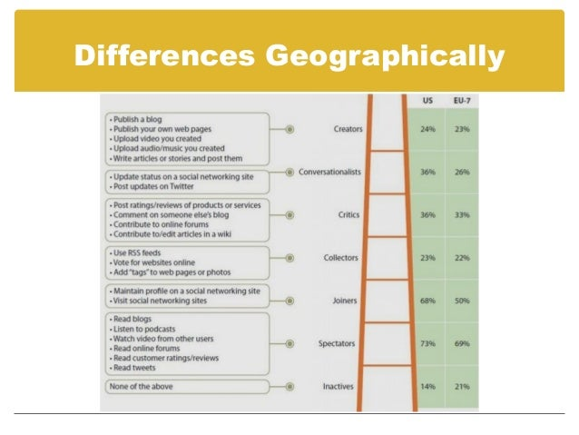 Differences in B2B by Role