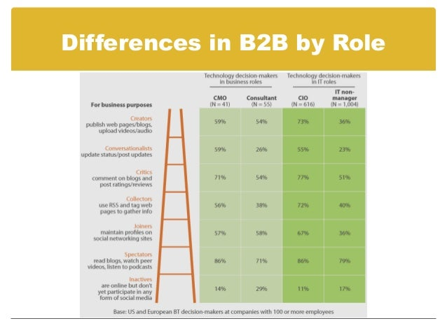 Differences by gender and agehttp://empowered.forrester.com/tool_consumer.html