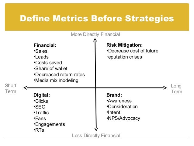 Examples of Financial Metrics In December 2009, Dell announced it had measured through trackable  links $6.5m in revenue ...