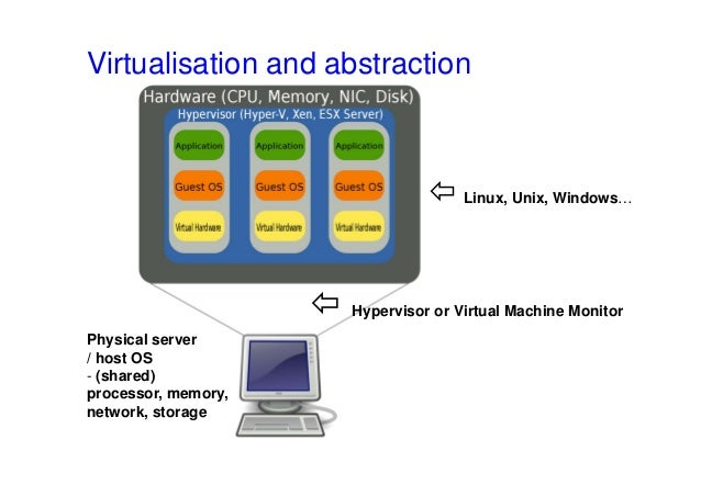 Virtualisation and abstraction  Hypervisor or Virtual Machine Monitor Physical server / host OS - (shared) processor, mem...