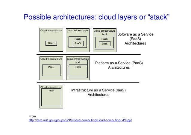 """Possible architectures: cloud layers or """"stack"""" Cloud Infrastructure IaaS PaaS SaaS Infrastructure as a Service (IaaS) Arc..."""
