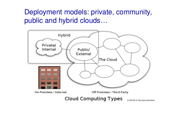 Deployment models: private, community, public and hybrid clouds…
