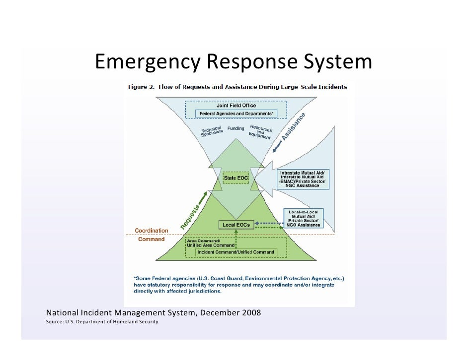 Information Architecture Of Emergency Response For Designers