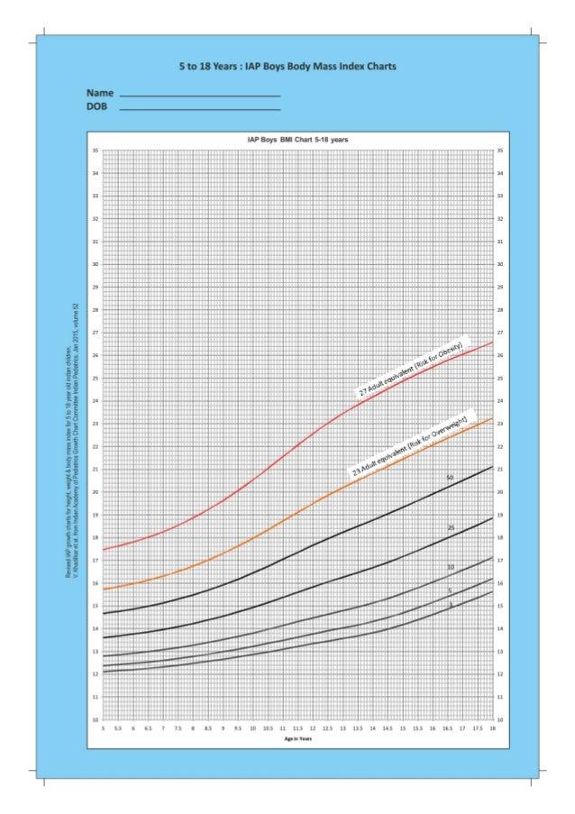 Iap growth charts 2015