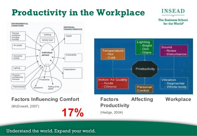 improving workplace productivity How to increase workplace productivity even dedicated, hard-working employees may have trouble concentrating or meeting deadlines from time to time if this happens, there are measures you.